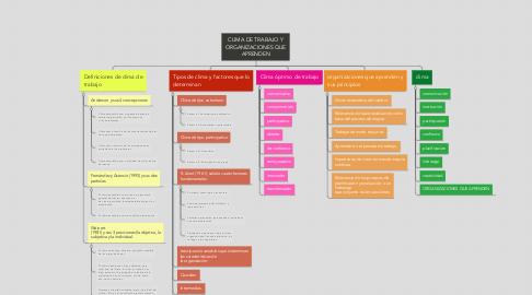 Mind Map: CLIMA DE TRABAJO Y ORGANIZACIONES QUE APRENDEN