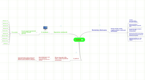 Mind Map: Szoftver