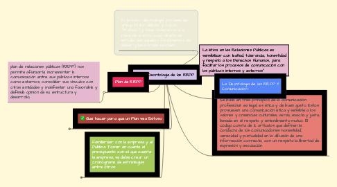 Mind Map: La Deontologia de las RRPP