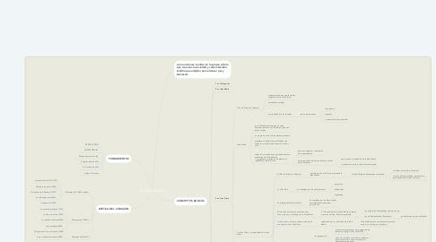 Mind Map: La Obra de Cafh
