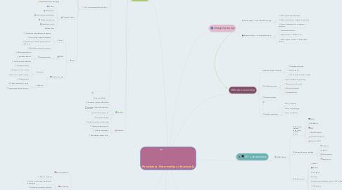 Mind Map: Ponavljanje - Hipermedija u obrazovanju