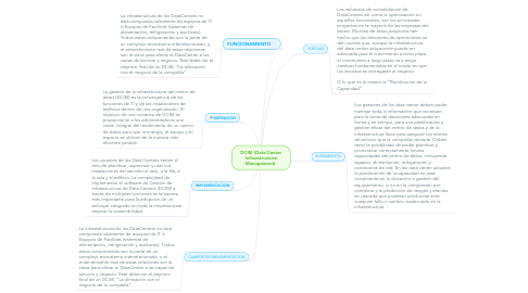 Mind Map: DCIM (Data Center Infraestructure Management).