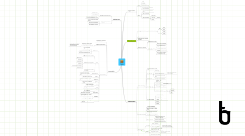 Mind Map: Tagging