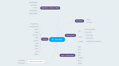 Mind Map: Dr. Jose Rizal