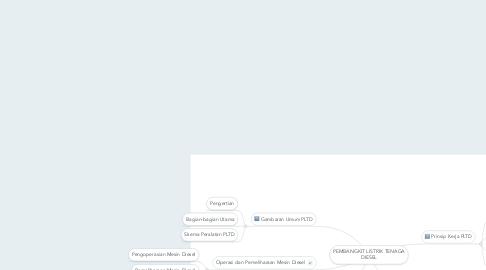 Mind Map: PEMBANGKIT LISTRIK TENAGA DIESEL