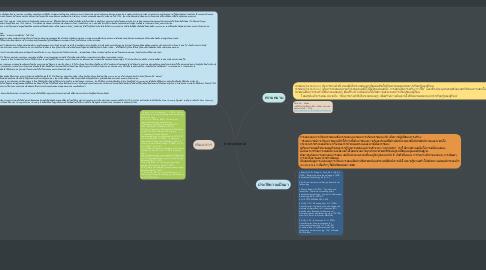 Mind Map: Instructional