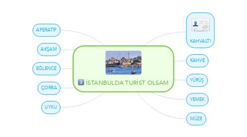 Mind Map: İSTANBULDA TURİST OLSAM