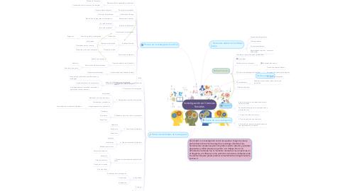 Mind Map: Investigación en Ciencias Sociales