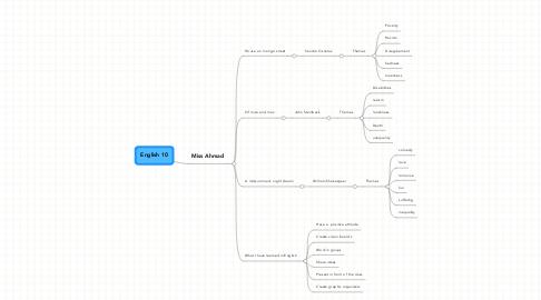 Mind Map: English 10