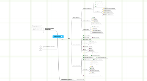 Mind Map: Isobar Creative