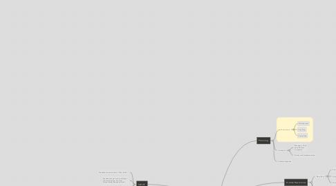 Mind Map: Restructure Plan