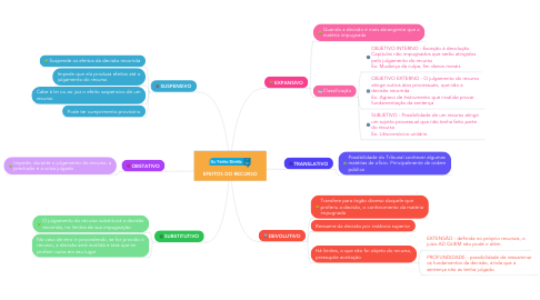 Mind Map: EFEITOS DO RECURSO