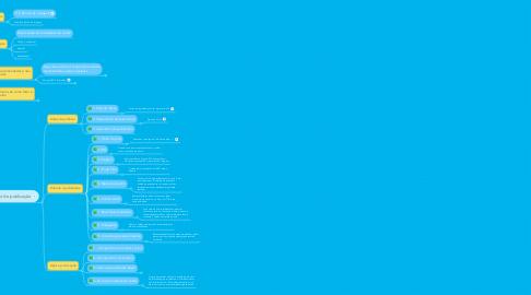 Mind Map: Dicas para o Manual de produção de conteúdo - Conpass