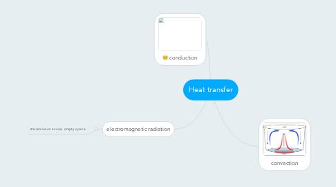 Mind Map: Heat transfer