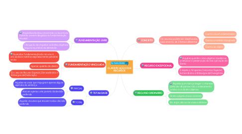 Mind Map: CLASSIFICAÇÃO DOS RECURSOS