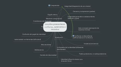 Mind Map: Los años preescolares: confianza, autonomía e iniciativa