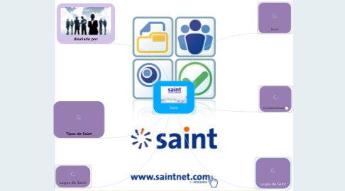 Mind Map: Saint