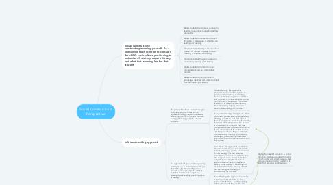 Mind Map: Social Constructivist Perspective