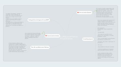Mind Map: Asuntos y Relaciones Públicas En Las Empresas