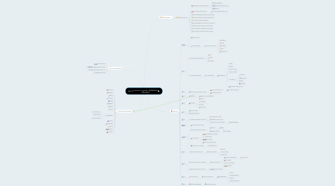 Mind Map: Comida a lo grande: SEAWORLD ORLANDO