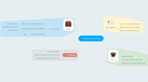Mind Map: Fahad's Mind Map