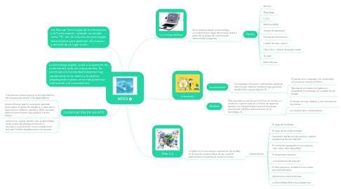 Mind Map: NTICS