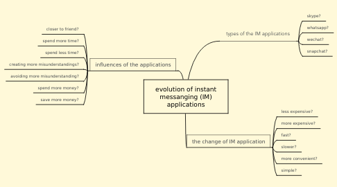 Mind Map: evolution of instant messanging (IM) applications
