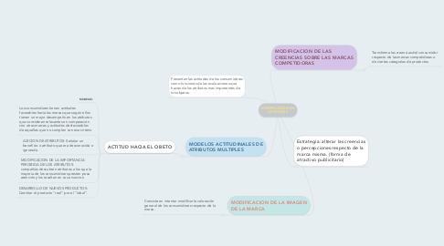 Mind Map: MODIFICACIÓN DE ACTITUDES