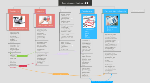 Mind Map: Technologies of Healthcare