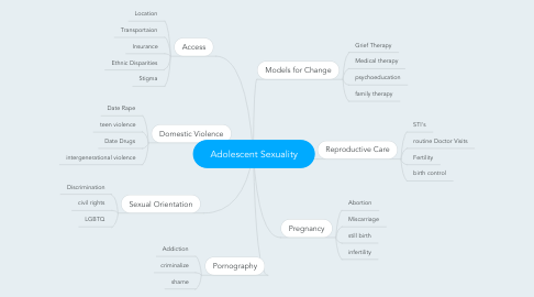 Mind Map: Adolescent Sexuality