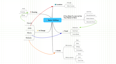 Mind Map: Easter Hollidays