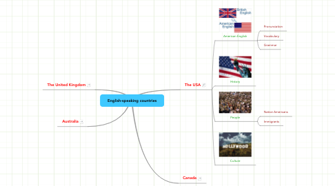 Mind Map: English-speaking countries