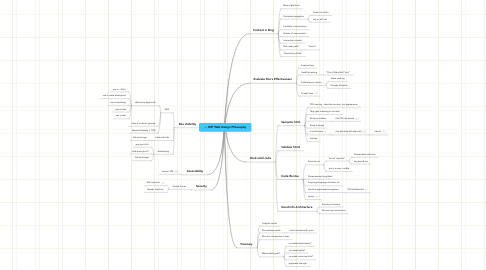 Mind Map: WIP Web Design Philosophy