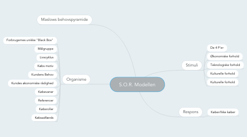 Mind Map: S.O.R. Modellen