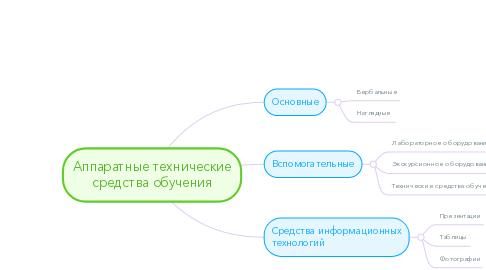 Mind Map: Аппаратные технические средства обучения