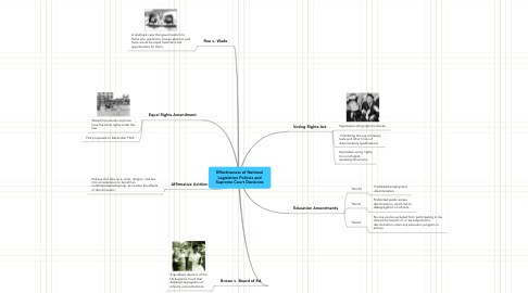 Mind Map: Effectiveness of National Legislation Policies and Supreme Court Decisions