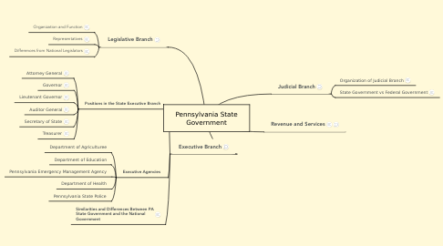 Mind Map: Pennsylvania State Government