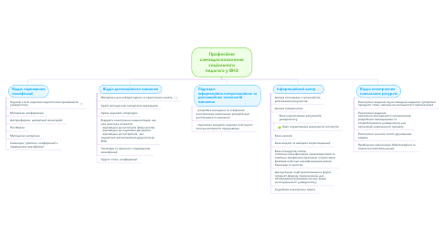 Mind Map: Професійне самовдосконалення соціального педагога у ВНЗ