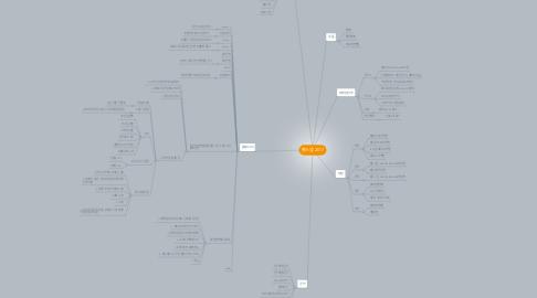 Mind Map: 홍스냅 2017