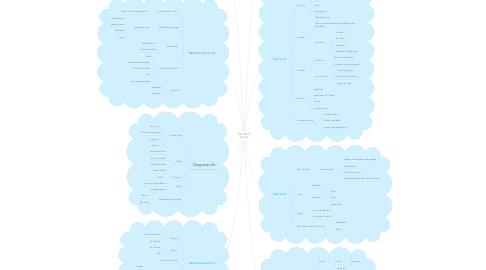 Mind Map: VA 2017 Sucht
