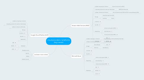 Mind Map: cloud providers / platforms (big names)