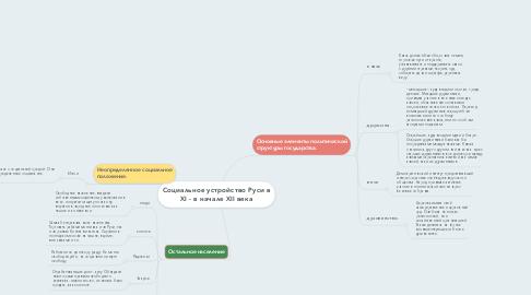 Mind Map: Социальное устройство Руси в XI - в начале XII века