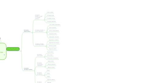 Mind Map: Clasificación de los Conceptos Jurídicos