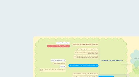 Mind Map: من جيد إلى عظيم