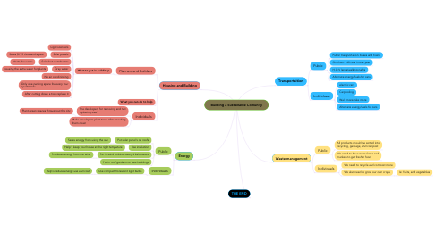 Mind Map: Building a Sustainable Comunity