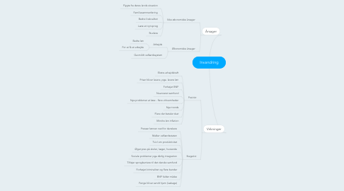 Mind Map: Invandring