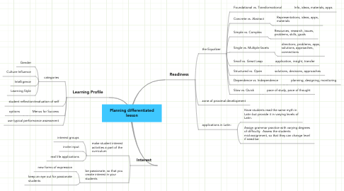 Mind Map: Planning differentiated lesson