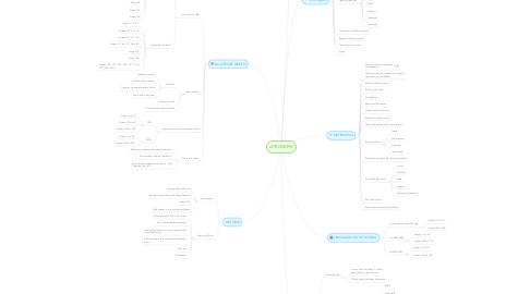 Mind Map: APROVAPM
