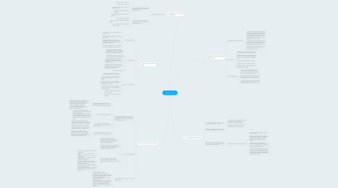 Mind Map: Copyright Laws