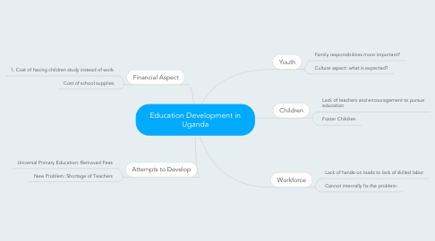 Mind Map: Education Development in Uganda